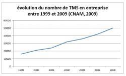 15731-evolution-tms-3.jpg